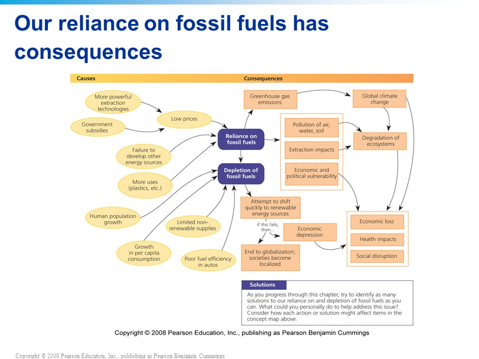 Our reliance on fossil fuels has consequences