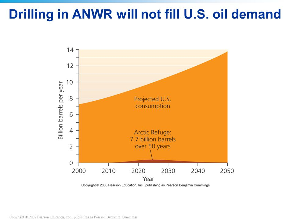 Drilling in ANWR will not fill U.S. oil demand