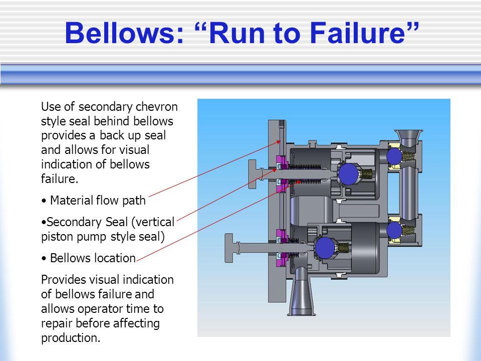 Bellows: Run to Failure