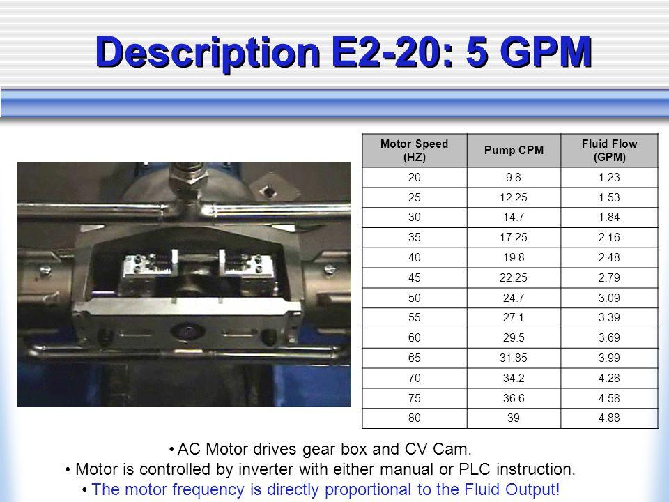 Description E2-20: 5 GPM AC Motor drives gear box and CV Cam.