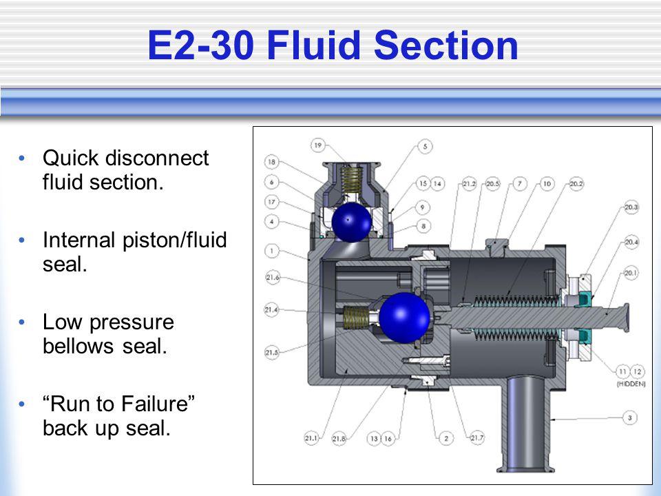 E2-30 Fluid Section Quick disconnect fluid section.