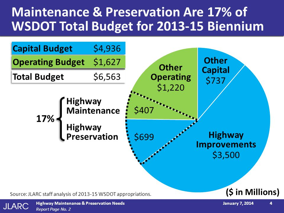 Maintenance & Preservation Are 17% of WSDOT Total Budget for 2013-15 Biennium