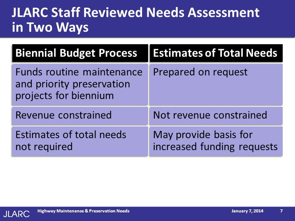 JLARC Staff Reviewed Needs Assessment in Two Ways