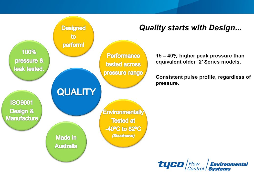 Quality starts with Design...