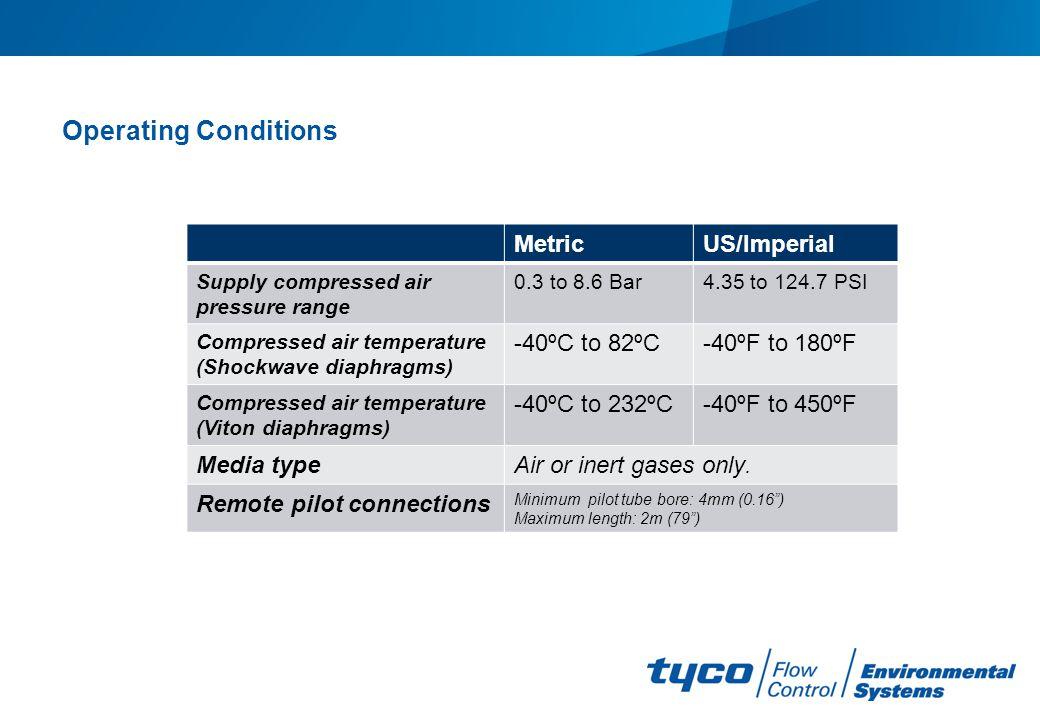 Operating Conditions Metric US/Imperial -40ºC to 82ºC -40ºF to 180ºF