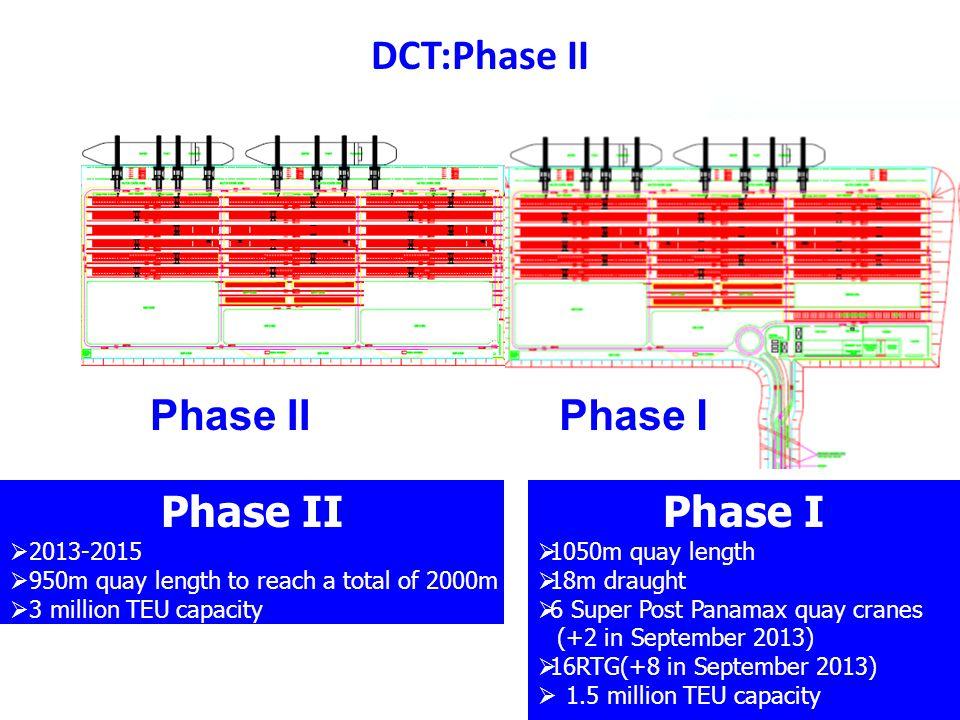 DCT:Phase II Phase II Phase I Phase II Phase I 2013-2015