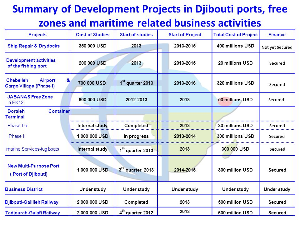 Summary of Development Projects in Djibouti ports, free zones and maritime related business activities