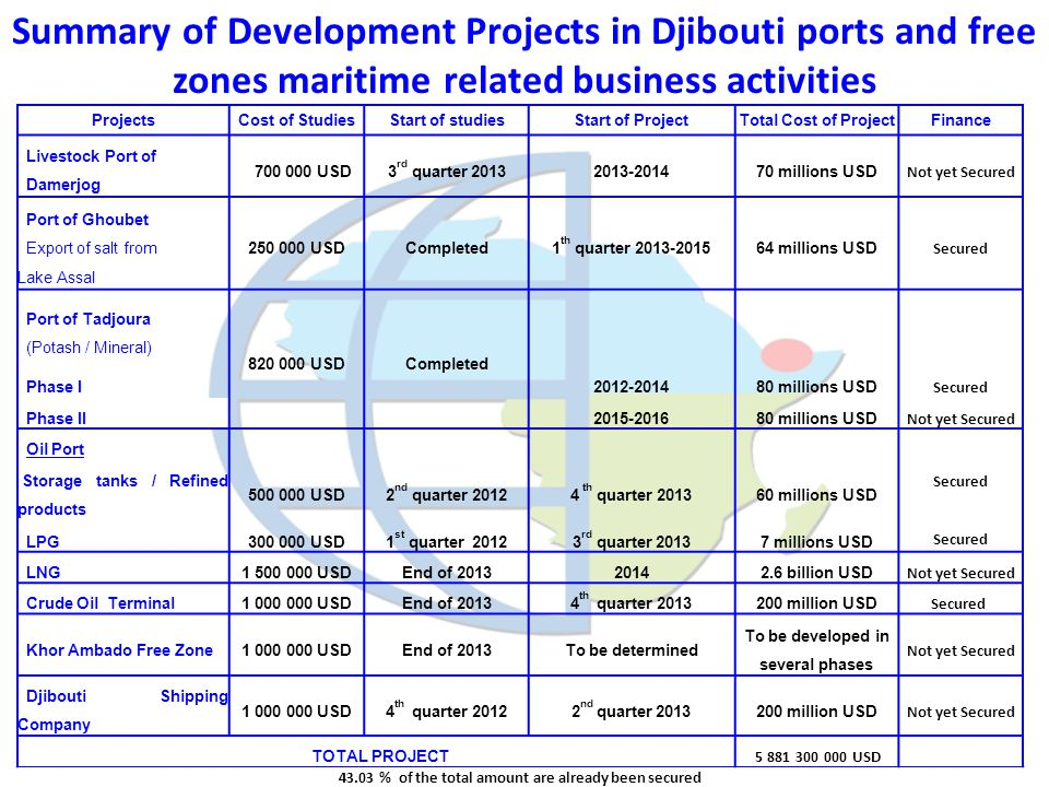 Summary of Development Projects in Djibouti ports and free zones maritime related business activities