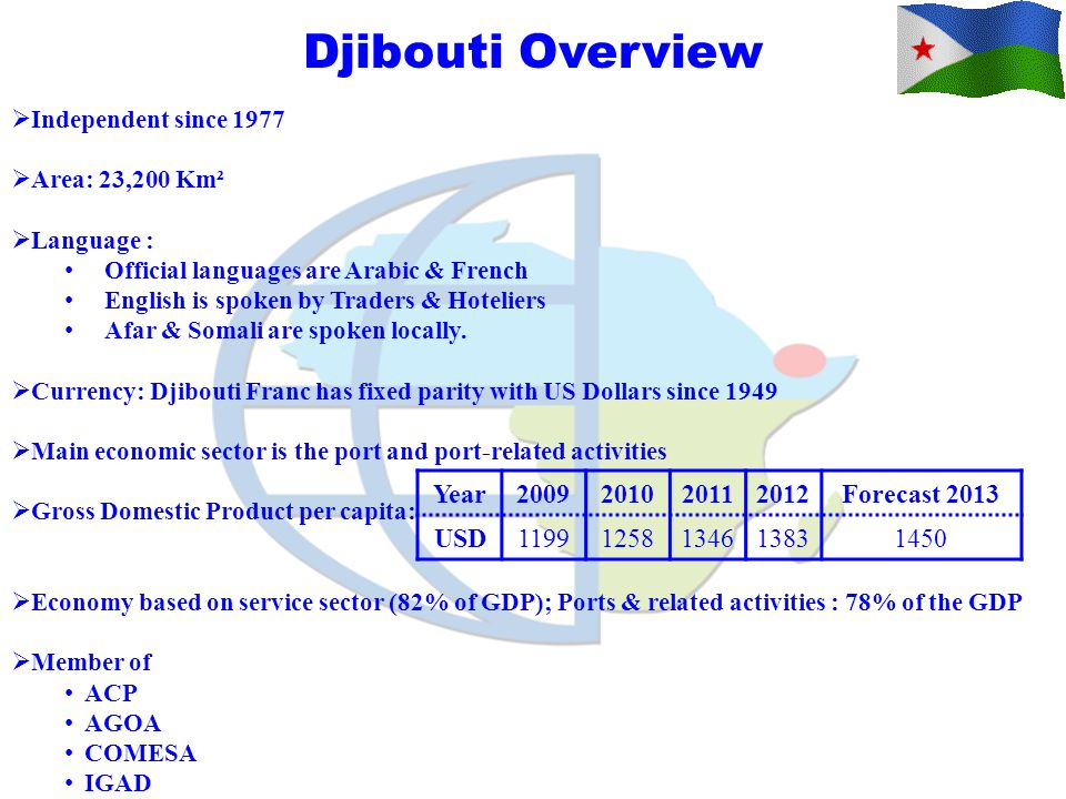 Djibouti Overview Year 2009 2010 2011 2012 Forecast 2013 USD 1199 1258