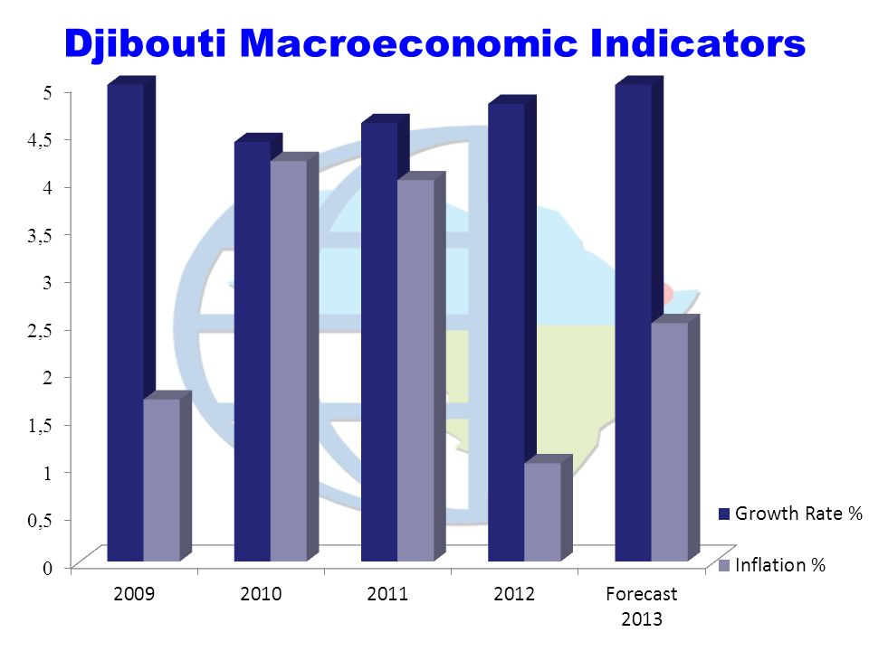Djibouti Macroeconomic Indicators