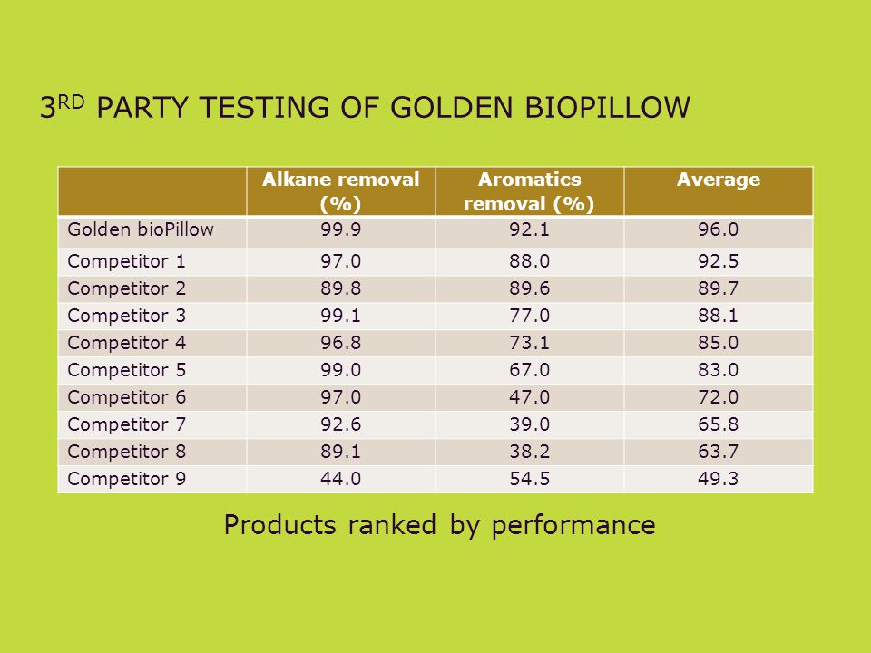 3rd party testing of golden biopillow