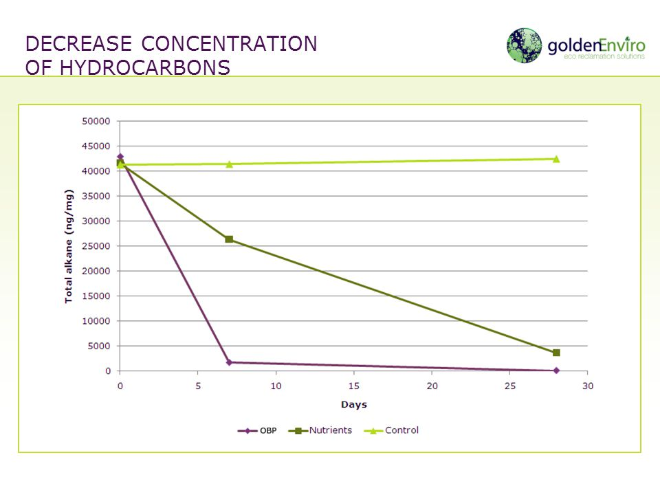 Decrease concentration of hydrocarbons