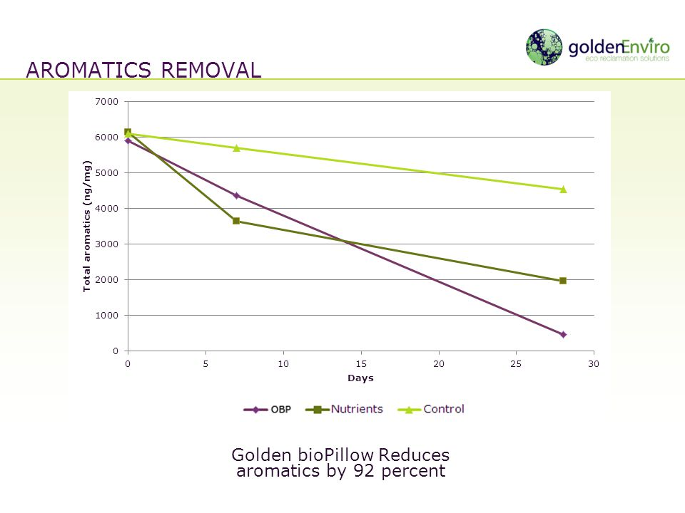 Golden bioPillow Reduces