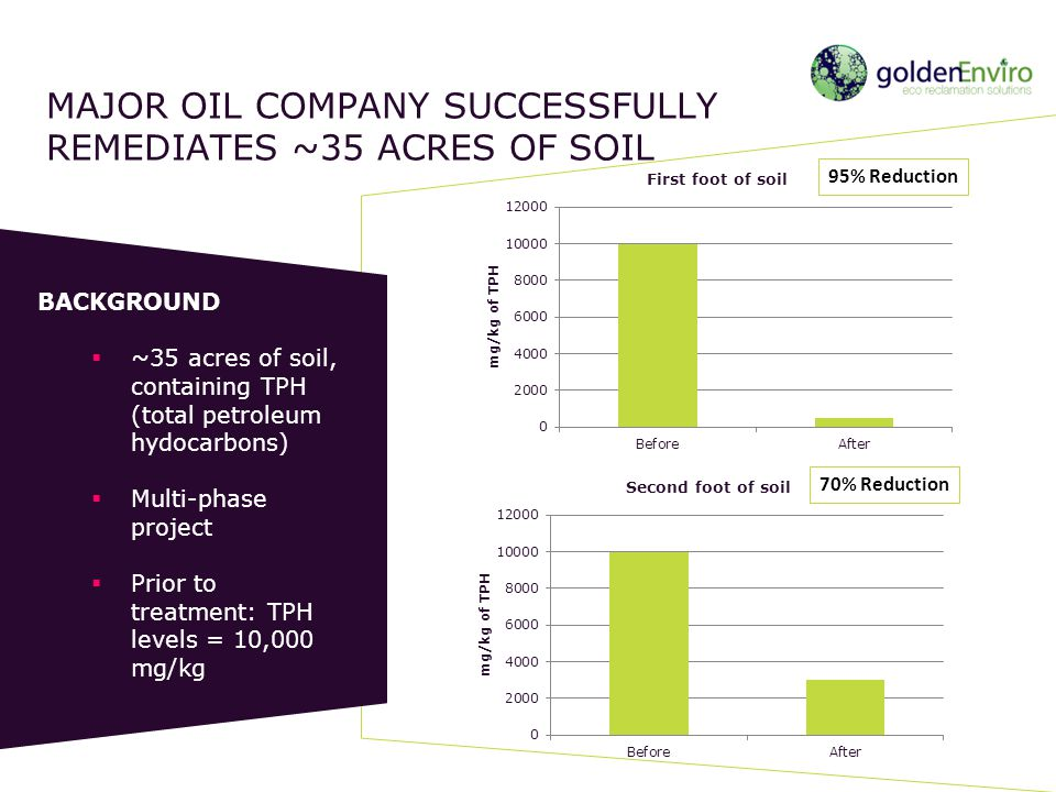 Major oil company successfully remediates ~35 acres of soil