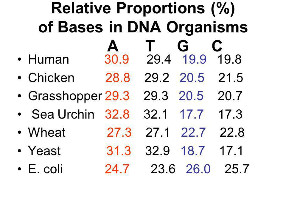 Relative Proportions (%) of Bases in DNA Organisms A T G C