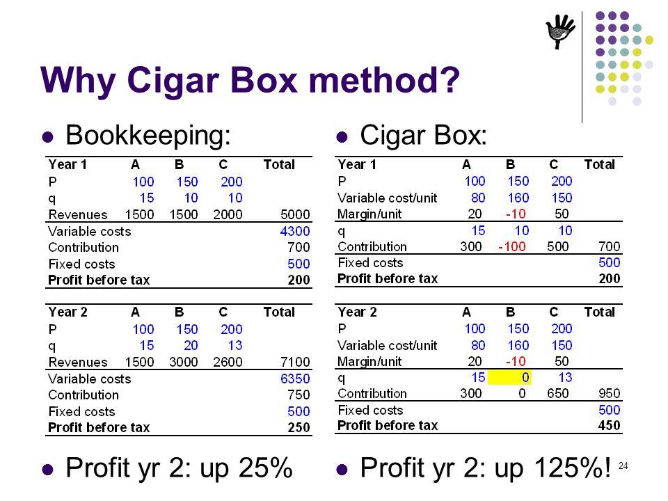 Why Cigar Box method Bookkeeping: Cigar Box: Profit yr 2: up 25%