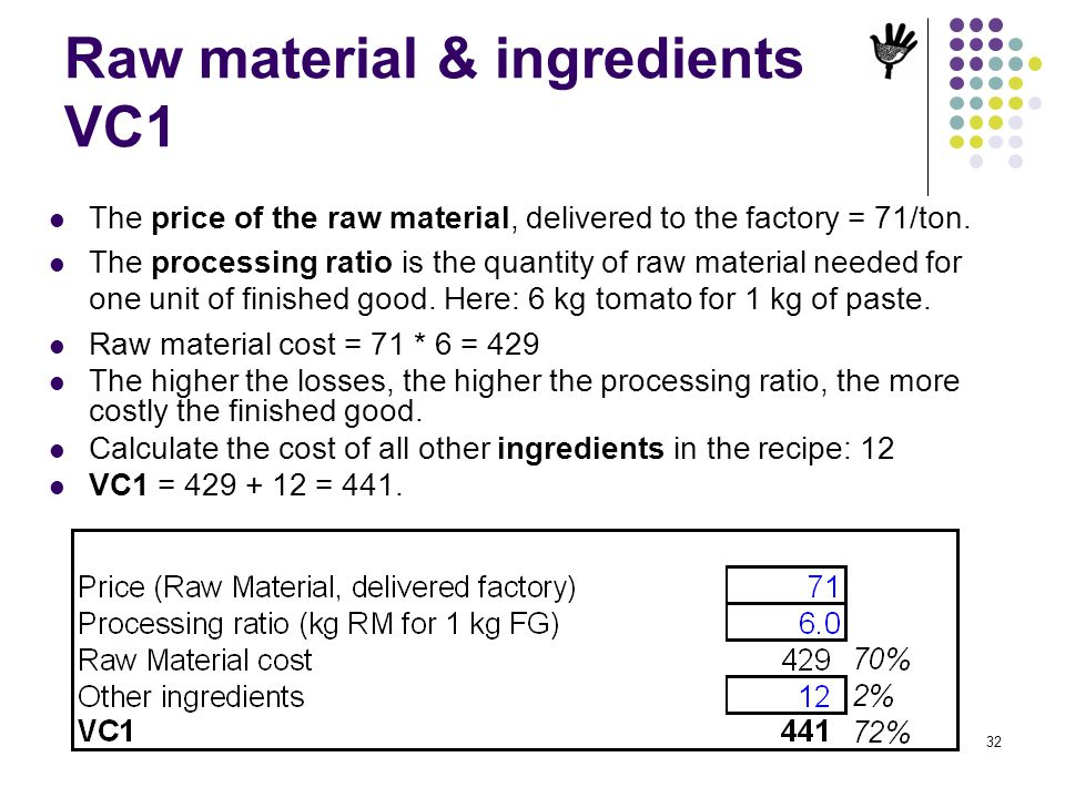 Raw material & ingredients VC1