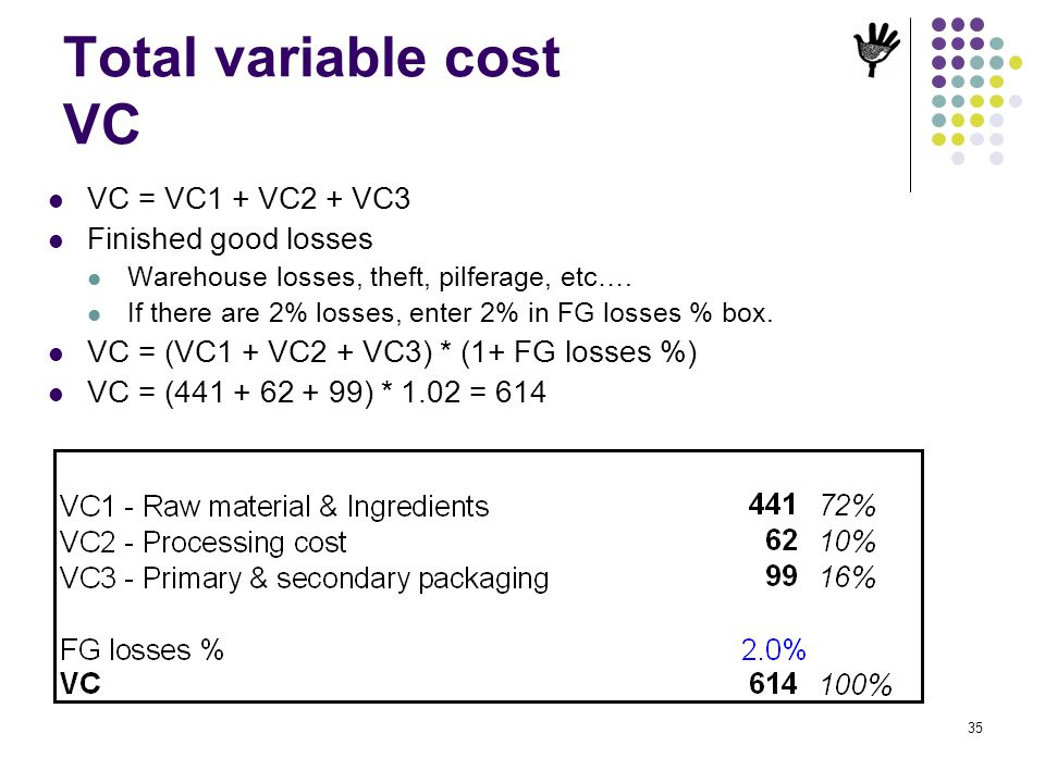 Total variable cost VC VC = VC1 + VC2 + VC3 Finished good losses