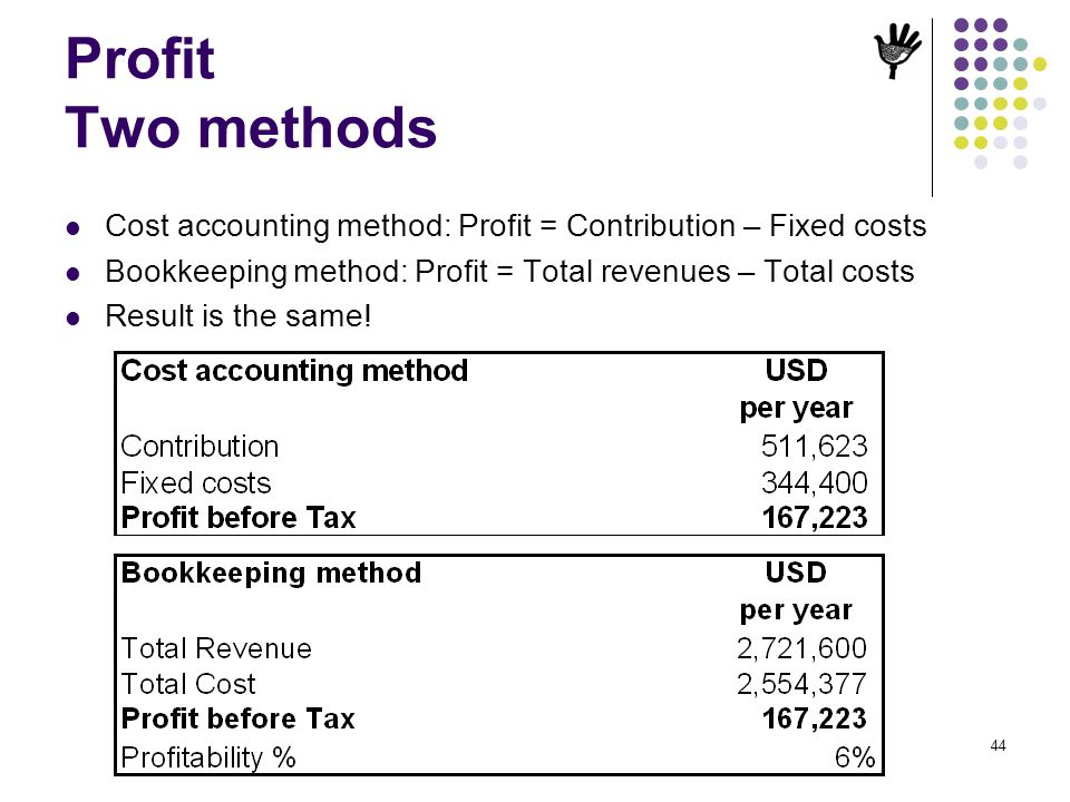 Profit Two methods Cost accounting method: Profit = Contribution – Fixed costs. Bookkeeping method: Profit = Total revenues – Total costs.