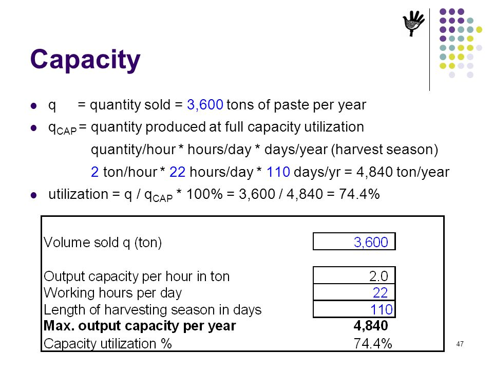 Capacity q = quantity sold = 3,600 tons of paste per year