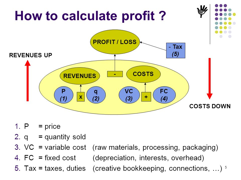 How to calculate profit
