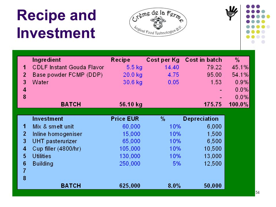 Recipe and Investment