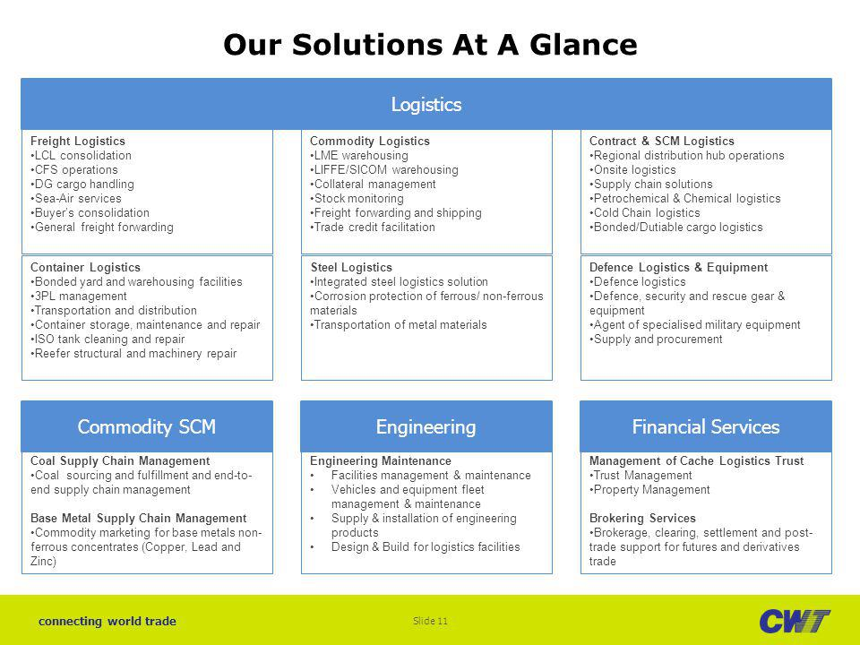 Our Solutions At A Glance