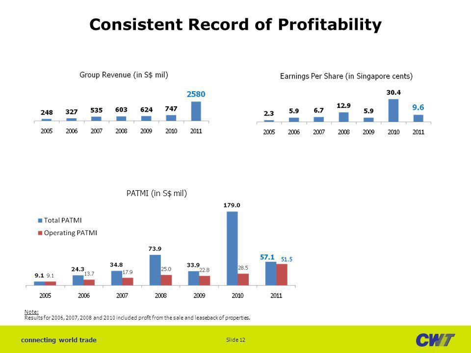 Consistent Record of Profitability