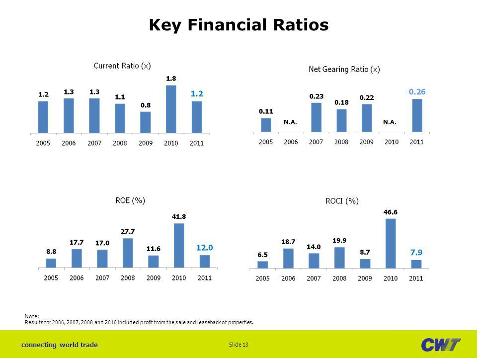 Key Financial Ratios N.A. N.A. Note: