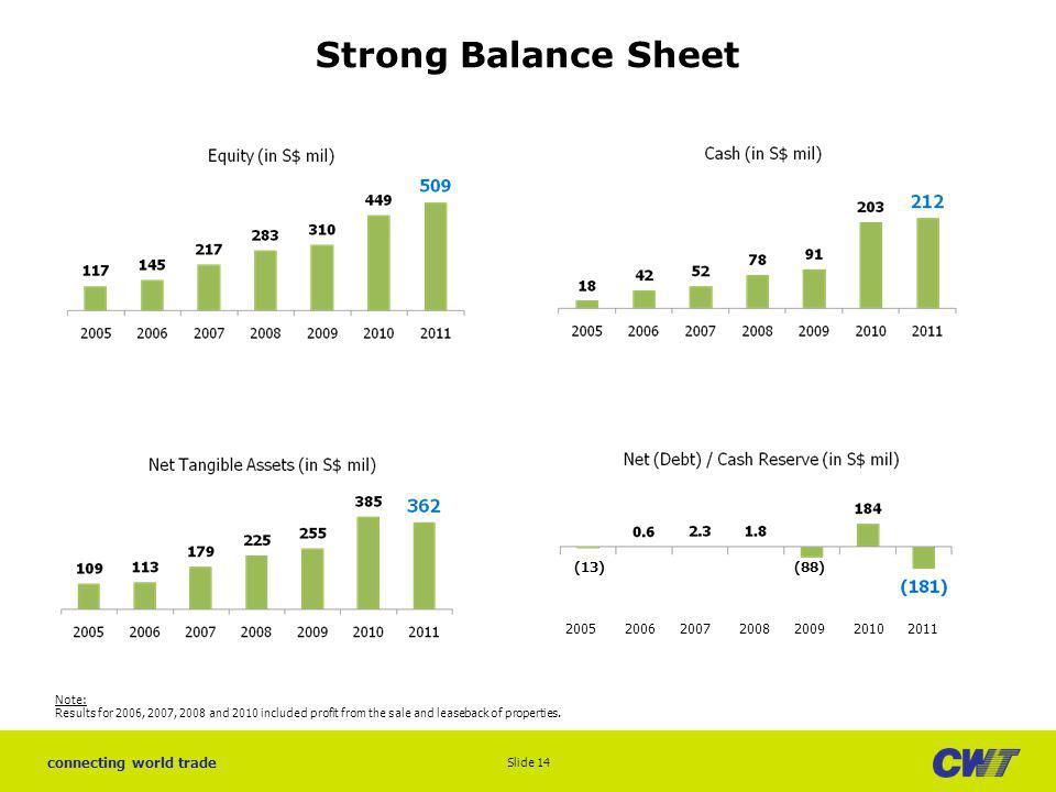 Strong Balance Sheet (13) (88) 2005 2006 2007 2008 2009 2010 2011