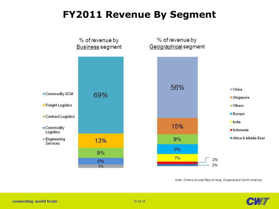 FY2011 Revenue By Segment % of revenue by Business segment