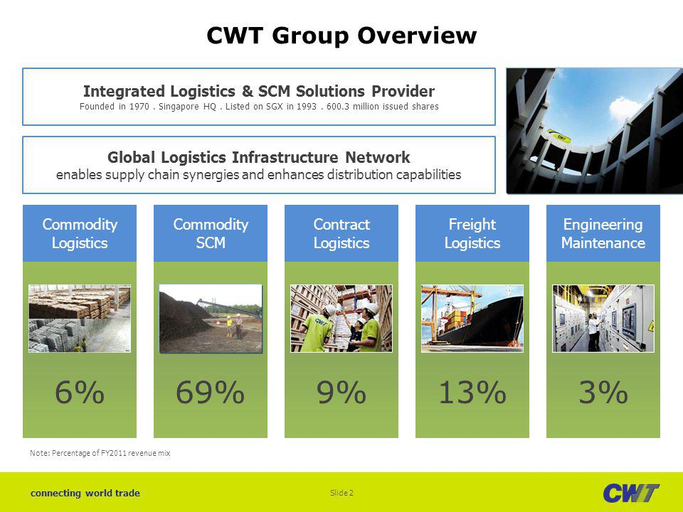 6% 69% 9% 13% 3% CWT Group Overview