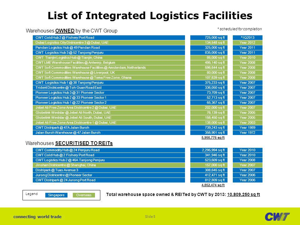 List of Integrated Logistics Facilities