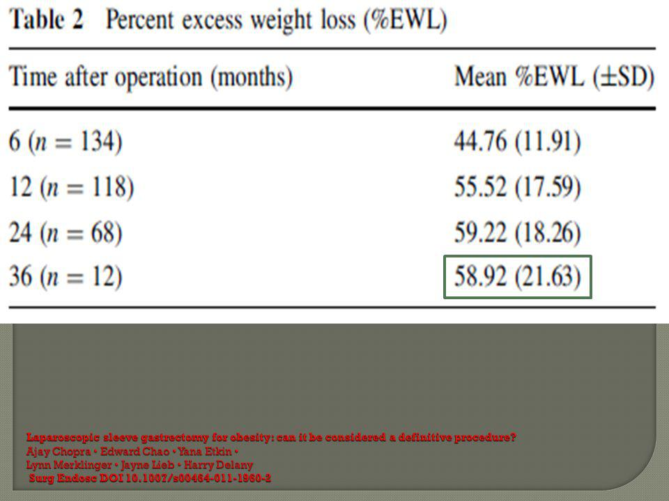 Laparoscopic sleeve gastrectomy for obesity: can it be considered a definitive procedure.