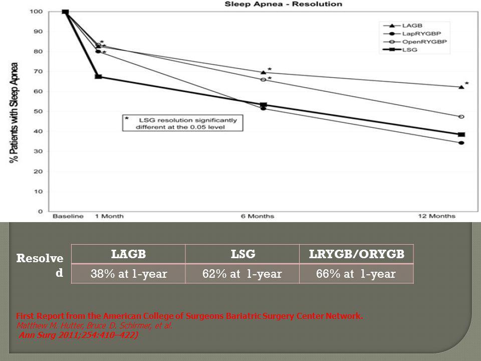 LRYGB/ORYGB LSG LAGB 66% at 1-year 62% at 1-year 38% at 1-year