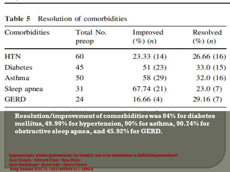 Resolution/improvement of comorbidities was 84% for diabetes mellitus, 49.99% for hypertension, 90% for asthma, 90.74% for obstructive sleep apnea, and 45.92% for GERD.