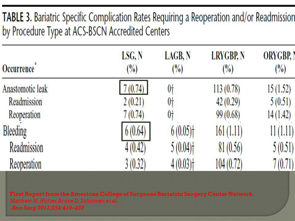 First Report from the American College of Surgeons Bariatric Surgery Center Network.