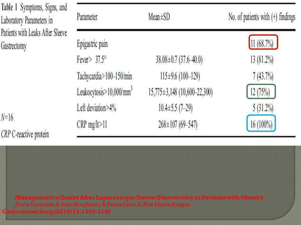 Management of Leaks After Laparoscopic Sleeve Gastrectomy in Patients with Obesity