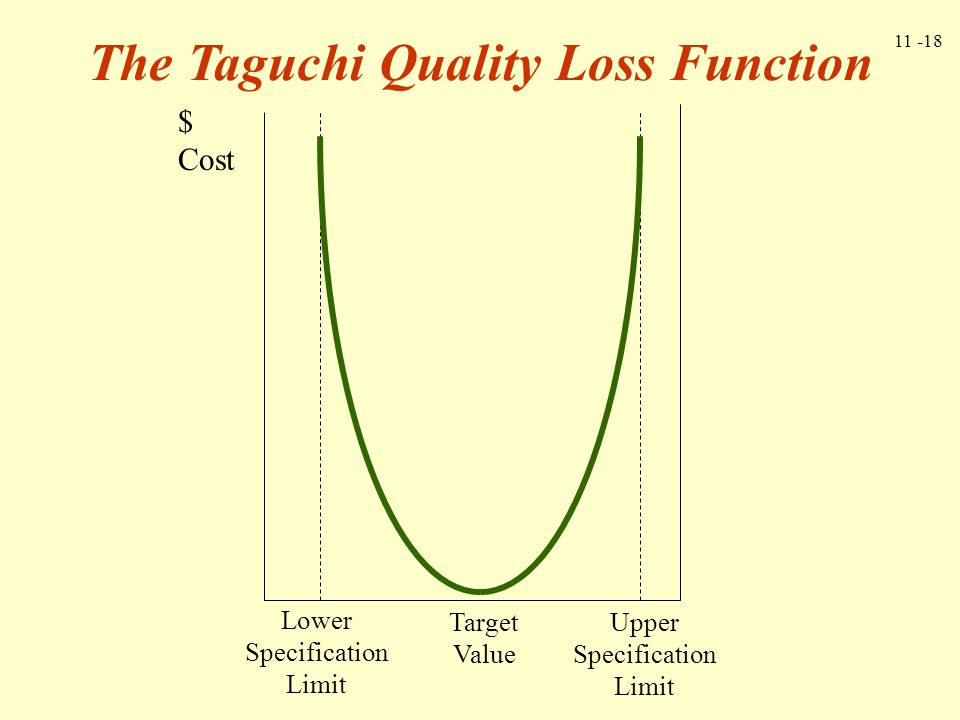 The Taguchi Quality Loss Function