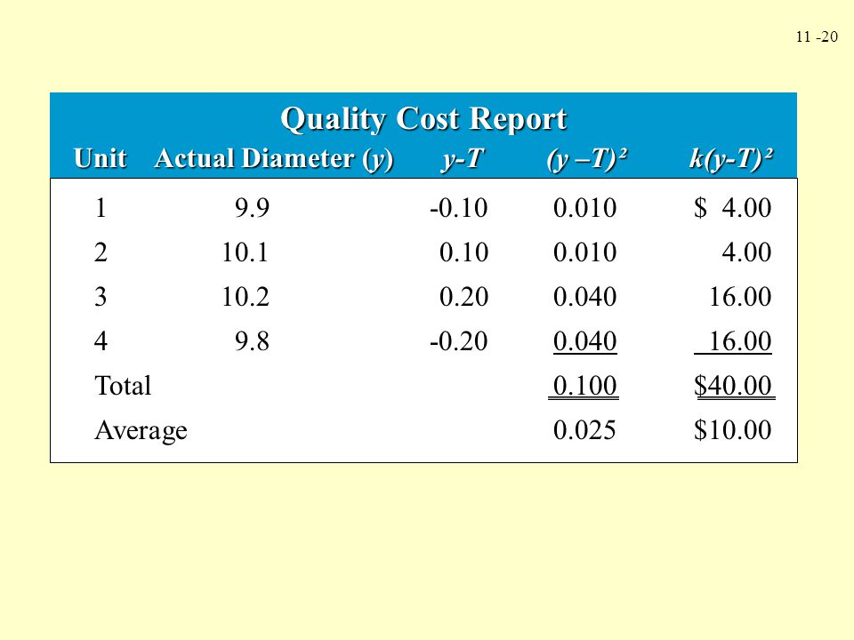 Quality Cost Report Unit Actual Diameter (y) y-T (y –T)² k(y-T)²