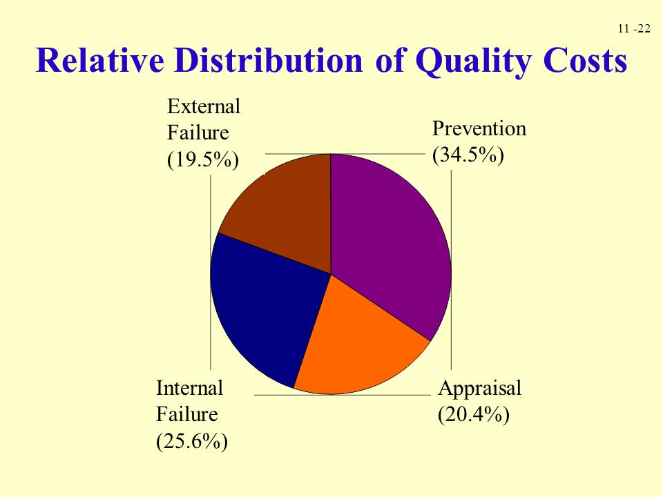 Relative Distribution of Quality Costs