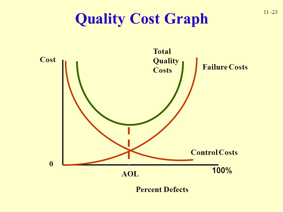 Quality Cost Graph Total Quality Costs Cost Failure Costs