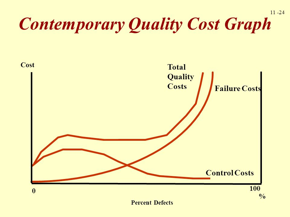 Contemporary Quality Cost Graph