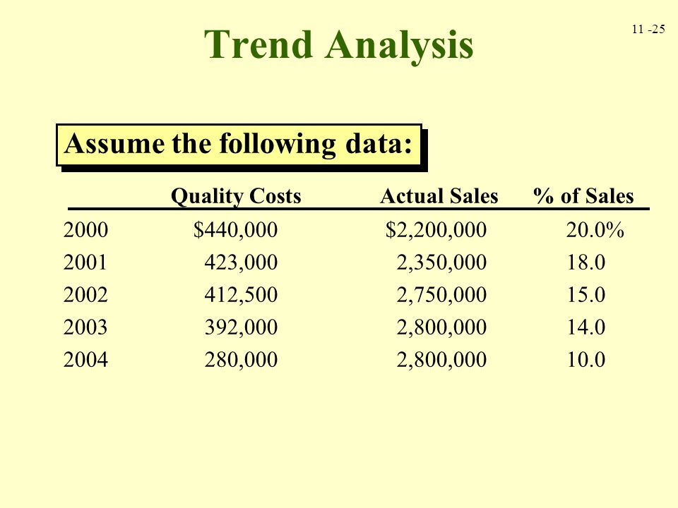 Trend Analysis Assume the following data:
