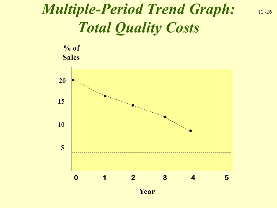 Multiple-Period Trend Graph: Total Quality Costs