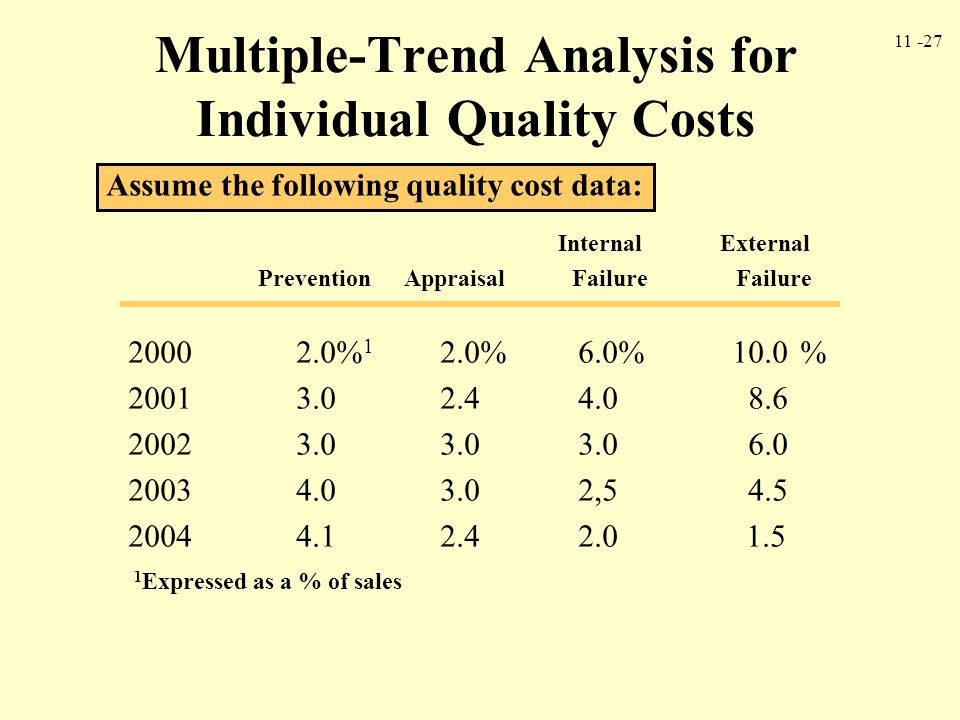Multiple-Trend Analysis for Individual Quality Costs