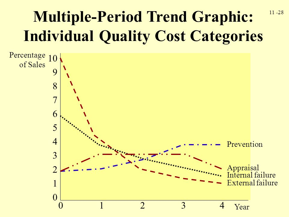 Multiple-Period Trend Graphic: Individual Quality Cost Categories