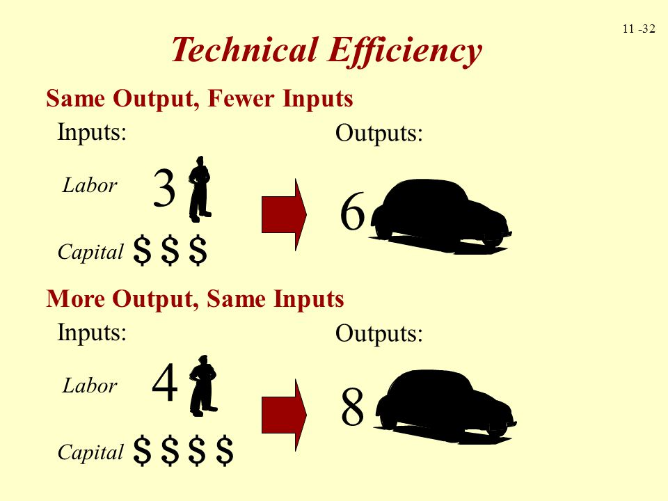 3 6 4 8 Technical Efficiency Same Output, Fewer Inputs Inputs: