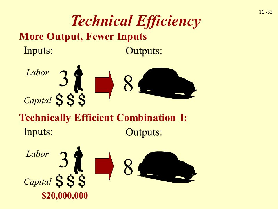 3 8 3 8 Technical Efficiency More Output, Fewer Inputs Inputs: