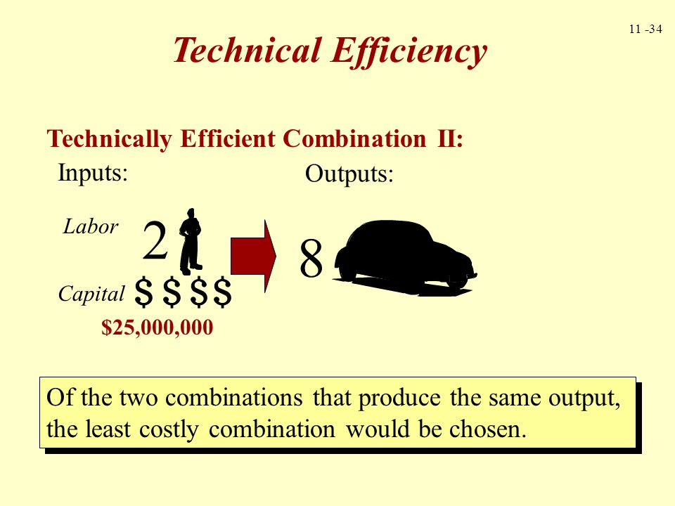 2 8 Technical Efficiency Technically Efficient Combination II: Inputs: